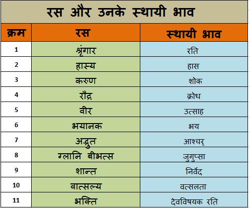 types of ras in hindi रस और उसके स्थायी भाव